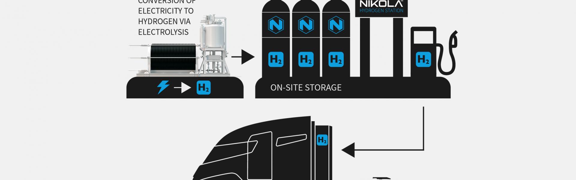 Estrategia de Hidrógeno de Nikola