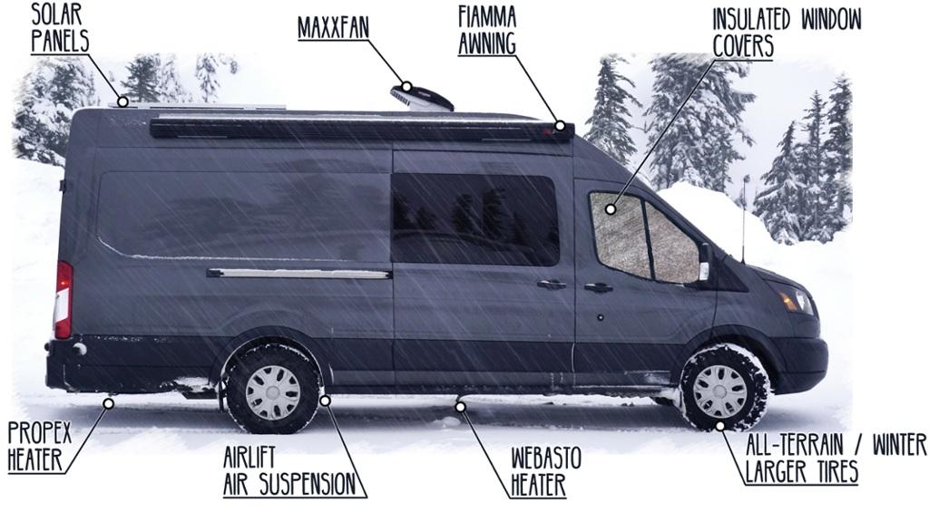 Esquema de modificación de la van Ford Transit